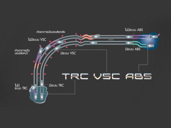 ระบบป้องกันล้อหมุนฟรี TRC