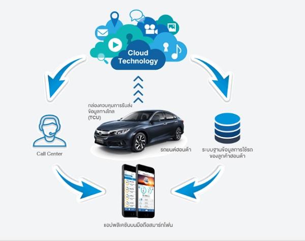 การทำงานของแอปพลิเคชั่น Honda Connect Thai