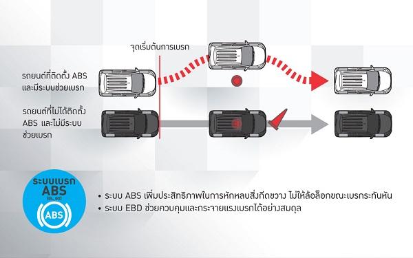 ระบบเบรก ABS และ ระบบเบรก EBD