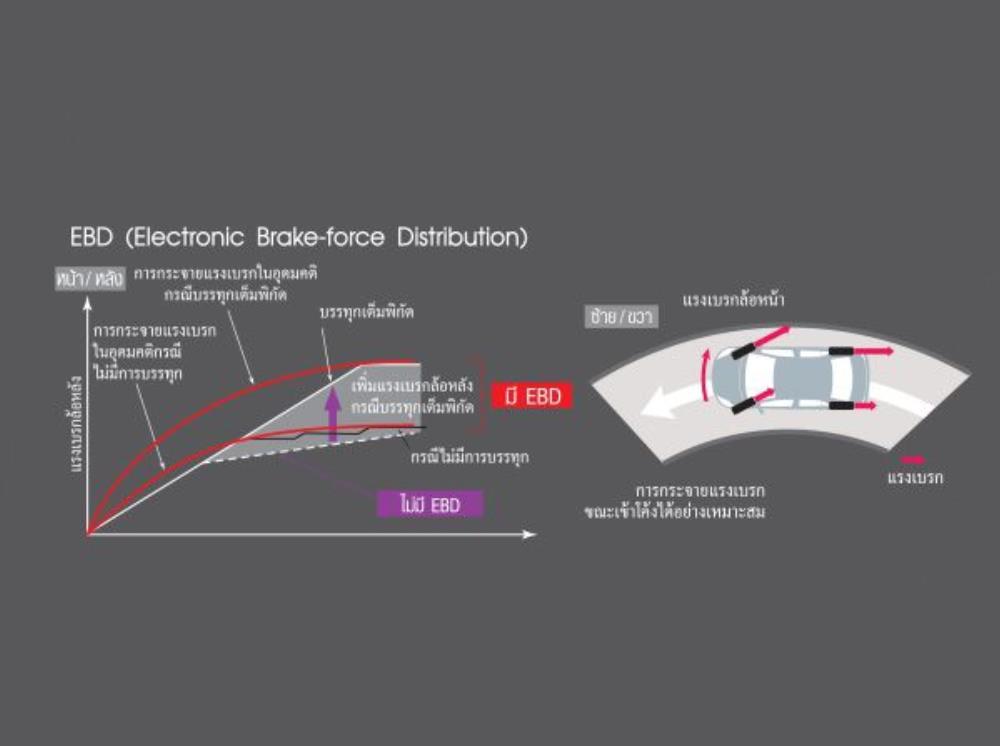 ระบบกระจายแรงเบรก EBD (Electronic Brake-force Distribution)ช่วยกระจายแรงเบรกในแต่ละล้อให้ทำงานอย่างสมดุลโดยกระจายแรงเบรกสำหรับล้อหน้า-หลัง