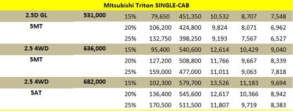 ราคาและตารางผ่อน Mitsubishi Triton Single Cab 2018 (เครดิต http://www.9carthai.com)