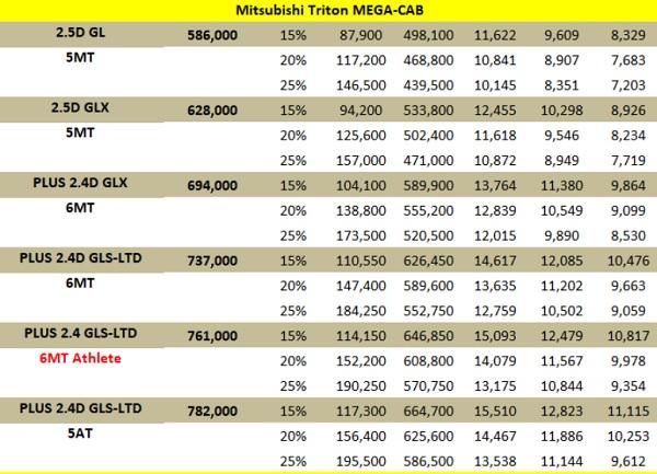 ราคาและตารางผ่อน Mitsubishi Triton Mega Cab 2018 (เครดิต http://www.9carthai.com)