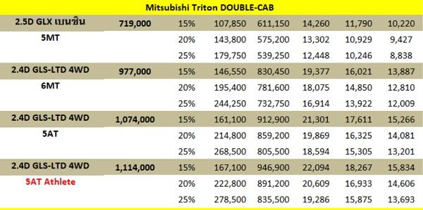 ราคาและตารางผ่อน Mitsubishi Triton Double Cab 2018 (เครดิต http://www.9carthai.com)
