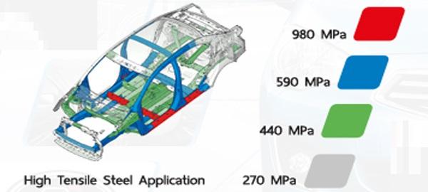 โครงสร้างตัวถังนิรภัยผลิตจากเหล็กกล้า High Tensile Steel