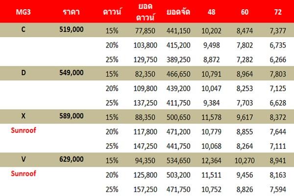 ราคาและตารางผ่อน NEW MG3 HATCHBACK (เครดิต http://www.9carthai.com/)