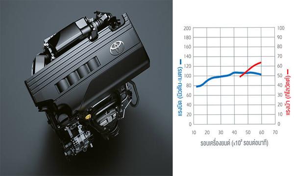 เครื่องยนต์ DOHC 4 สูบ Dual VVT-I ขนาด 1.2 ลิตร