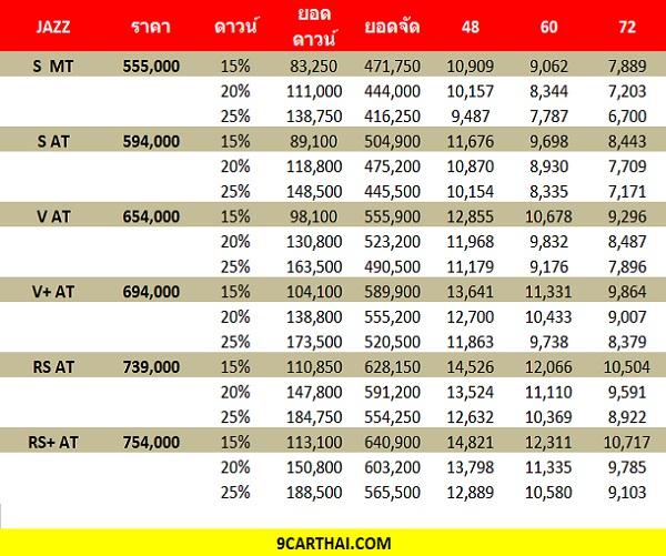 ตารางราคาผ่อน  Honda Jazz 2018 (เครดิต http://www.9carthai.com)