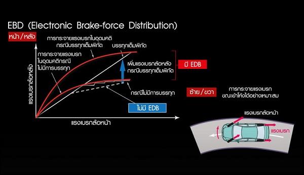 ระบบควบคุมการกระจายแรงเบรก EBD