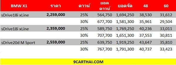 ราคาและตารางราคาผ่อน BMW X1 (เครดิต http://www.9carthai.com)