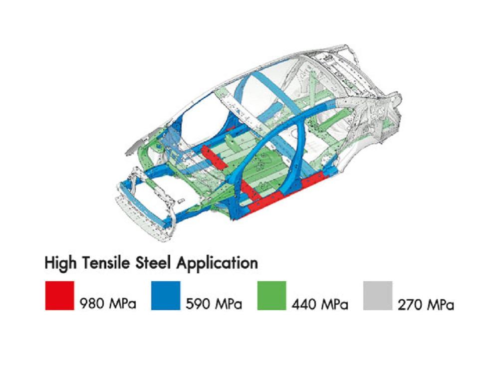 RISE BODYReinforced Impact Safety Evolution โครงสร้างตัวถังนิรภัยเหล็กกล้า