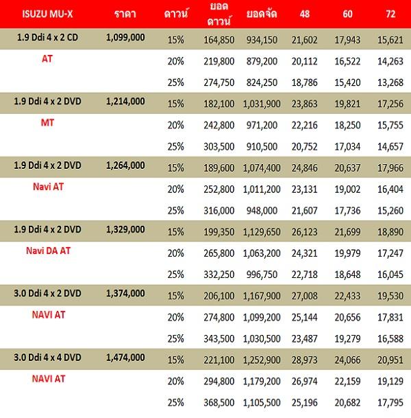 ราคาและตารางผ่อน  The New  ISUZU MU-X 2018-2019 (เครดิต http://www.9carthai.com)