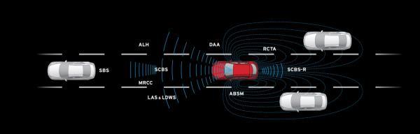 ระบบความปลอดภัยที่มากับ Mazda 3 2018