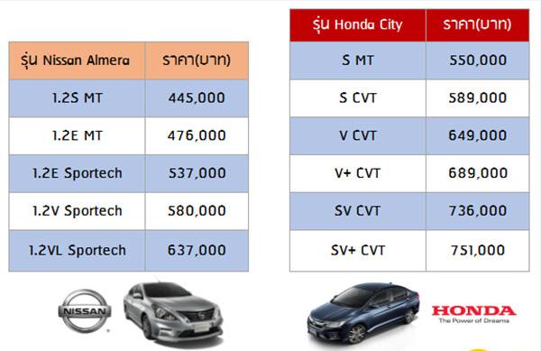 ตารางเทียบราคาทุกรุ่นย่อยระหว่าง Nissan Almear และ Honda City