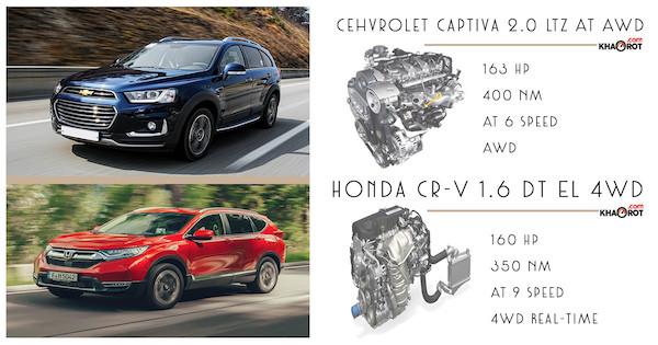 เปรียบเทียบด้านสมรรถนะของ Chevrolet Captiva 2018 กับ Honda CR-V 2018