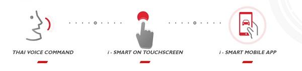 เทคโนโลยีอัจฉริยะ i - SMART