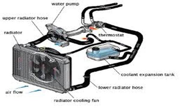 ส่วนประกอบของระบบระบายความร้อน