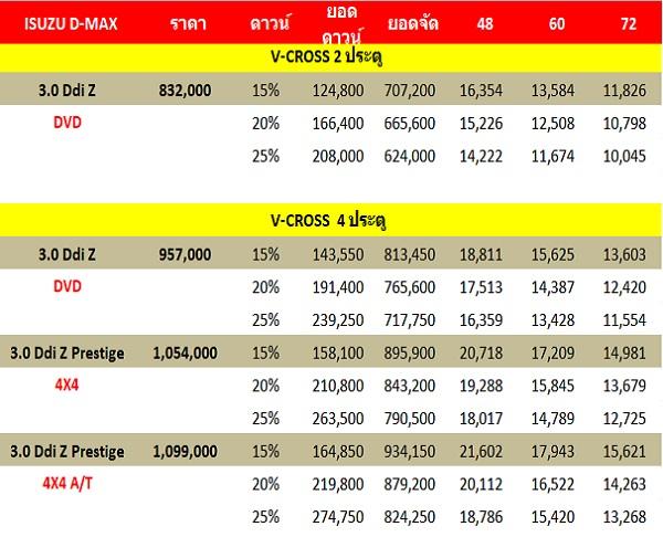 ราคาและตารางผ่อน   ISUZU D-MAX V-COROSS MAX 4X4 (เครดิต 9CARTHAI.COM)