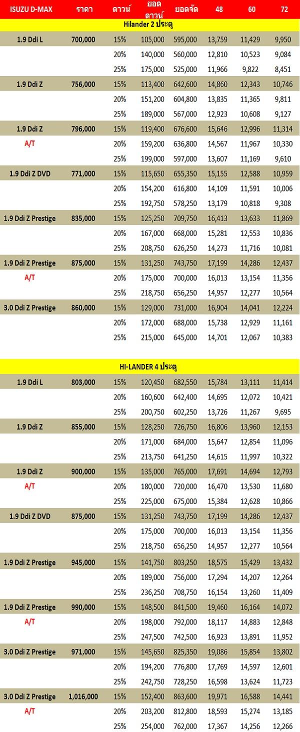 ราคาและตารางผ่อน ISUZU D-MAX X-SERIES Hi-Lander  รุ่น  2 ประตู และ 4 ประตู (เครดิต 9CARTHAI.COM)