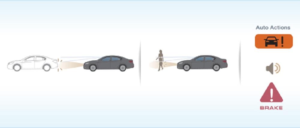 ระบบเตือนการชนด้านหน้าและตรวจจับคนเดินถนนด้วยกล้องและเรดาร์พร้อมระบบช่วยเบรก