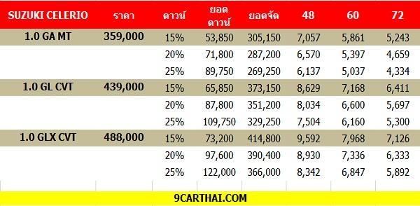 ราคาและตารางผ่อน Suzuki Celerio 2018-2019 (เครดิต 9CARTHAI.COM)