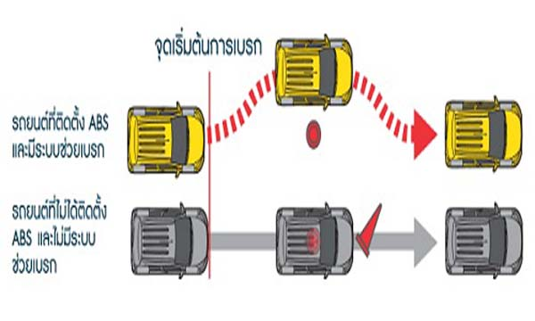 ระบบเบรกป้องกันล้อล็อกแบบ ABS