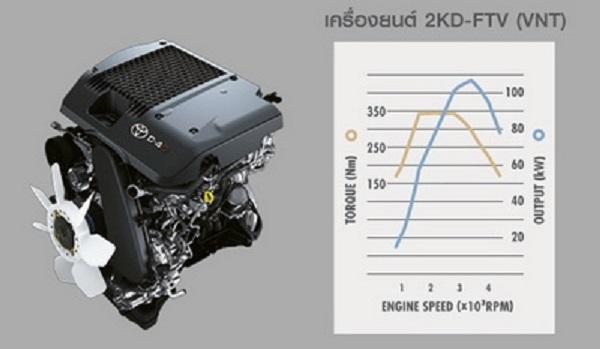 เครื่องยนต์ดีเซล 2.5 ลิตร (ระบบเกียร์อัตโนมัติ)