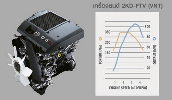 เครื่องยนต์ดีเซล 2.5 ลิตร (ระบบเกียร์ธรรมดา)