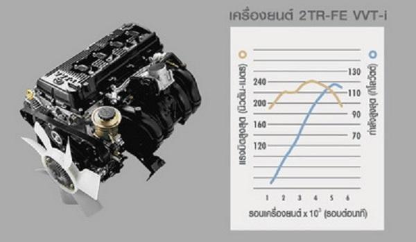 เครื่องยนต์เบนซิน 2.7 ลิตร VVT-i