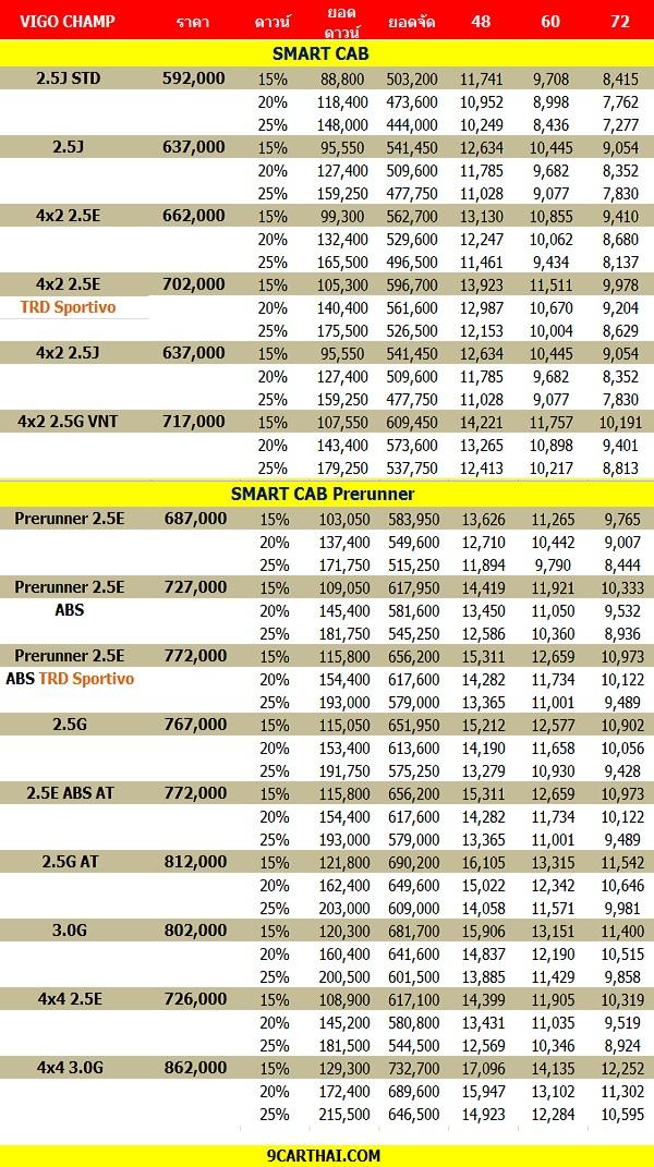 ราคาและตารางผ่อน Toyota Vigo Champ Smart Cab 2015-2016 (เครดิต 9CARTHAI.COM)