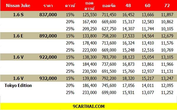 ราคาและตารางผ่อน Nissan Juke 2018-2019 (เครดิต 9CARTHAI.COM)