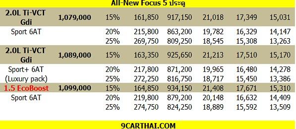 ราคาและตารางผ่อน FORD FOCUS 2018 – 2019 (เครดิต 9CARTHAI.COM)