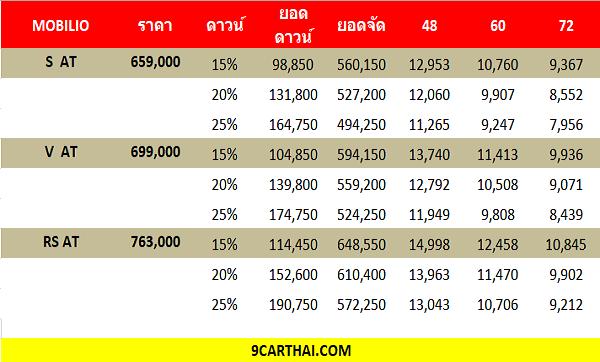 ราคาและตารางผ่อน ราคา NEW HONDA MOBILIO 2018-2019 (เครดิต 9CARTHAI.COM)