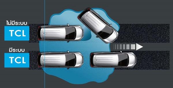 ระบบป้องกันล้อหมุนฟรี (TCL) ควบคุมการลื่นไถล