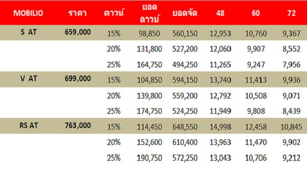 ราคาและรุ่นที่มีให้เลือกสำหรับ Honda Mobilio 2018-2019