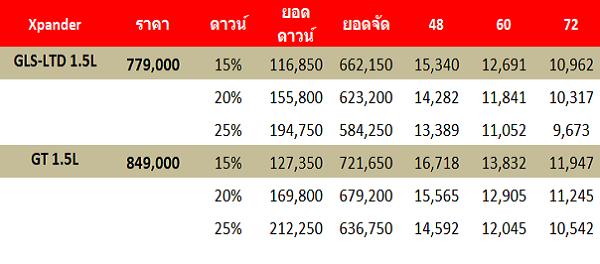 ราคาและรุ่นที่มีให้เลือกสำหรับ Mitsubishi Xpander 2018-2019