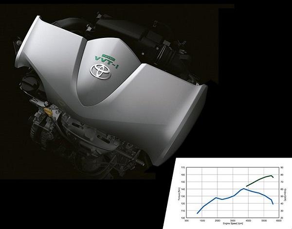 เครื่องยนต์  Inline 4, Dual VVT-i ขนาด  1496cc