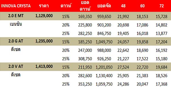 ราคาและรุ่นสำหรับ Toyota Innova 2018-2019