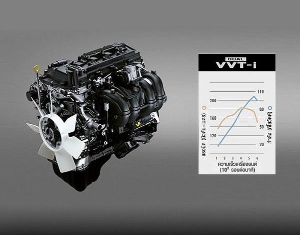 เครื่องยนต์เบนซิน 2.0 ลิตร DUAL VVT-i