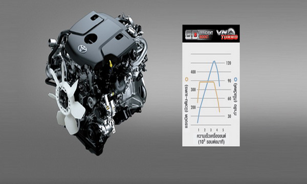 เครื่องยนต์ดีเซลรหัส 1GD-FTV VN Turbo ขนาด 2.8 ลิตร