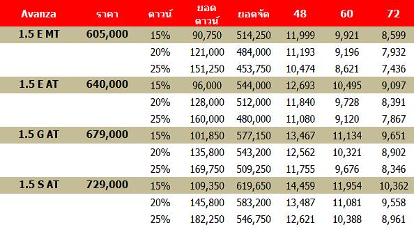 รุ่น ราคา และการผ่อนชำระใน Toyota Avanza 2018-2019