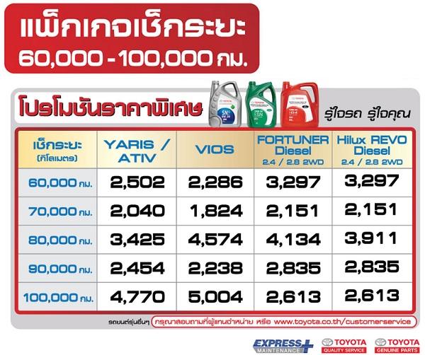 โปรโมชั่นราคาพิเศษสำหรับแพ็กเกจเช็คระยะ 60,000 – 100,000 กิโลเมตร