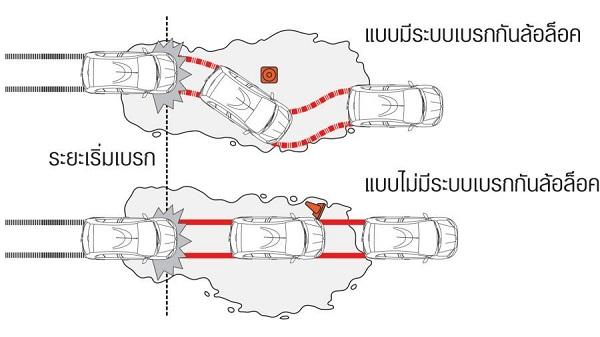 ระบบเบรก ABS / ระบบเบรก EBD / ระบบเสริมแรงเบรก BA