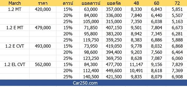 ราคาและตารางผ่อน  NISSAN MARCH 2018-2019 (เครดิต Car250.com)