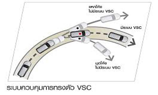 ระบบควบคุมเสถียรภาพการทรงตัวแบบ VSC
