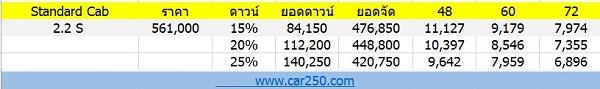 ราคา Mazda BT-50 2019  Standaed Cab (เครดิต www.car250.com)
