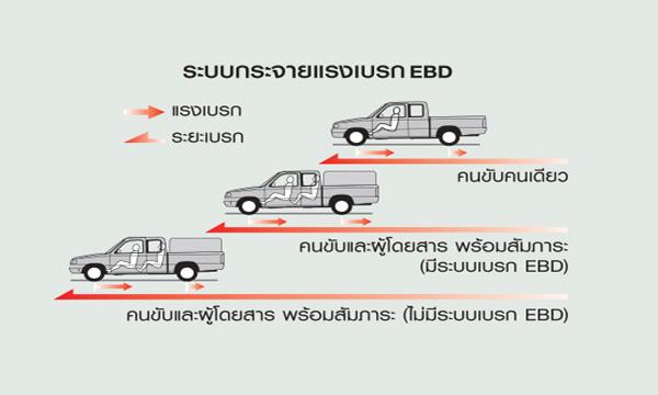 ระบบกระจายแรงเบรกแบบ EBD