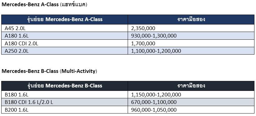 ราคา Mercedes-Benz A-Class  มือสอง