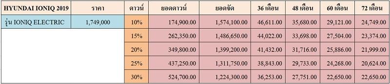 ราคาและตารางผ่อน HYUNDAI IONIQ 2019