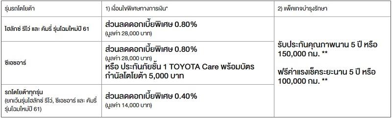 ต่อที่ 1 : ข้อเสนอพิเศษเมื่อซื้อรถยนต์ TOYOTA รุ่นที่กำหนด