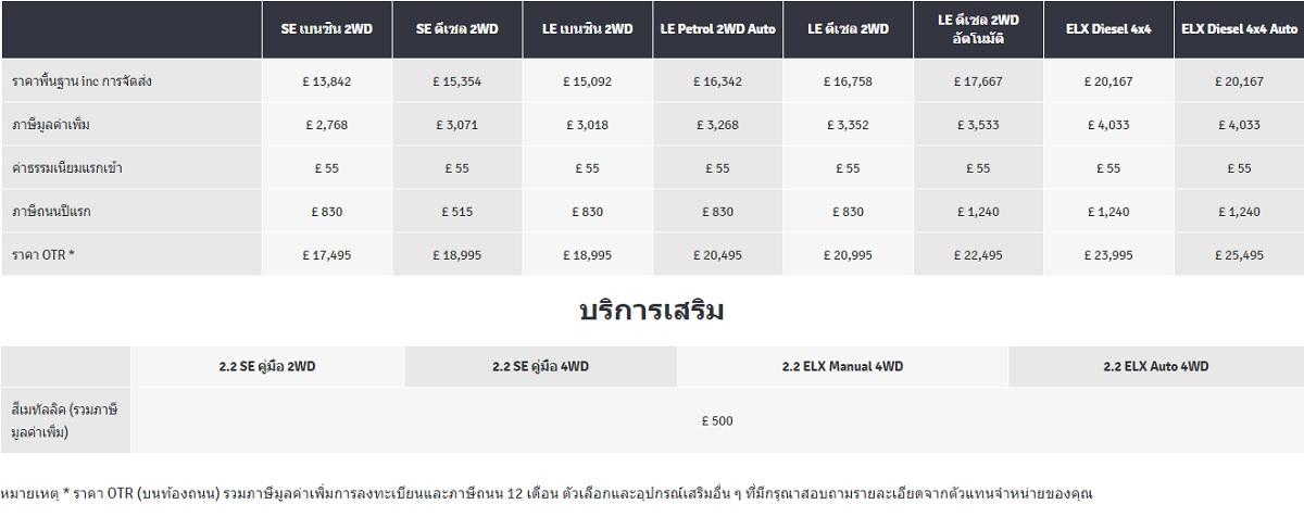 ราคา Ssangyong Korando C200 (2019)